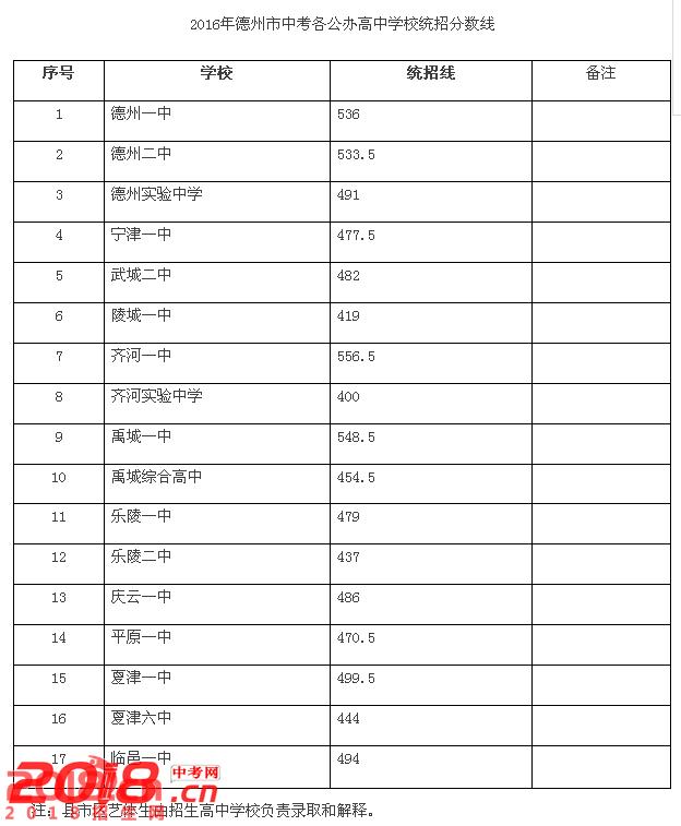 2017武城录取中考分数线查询2辅导高中图片