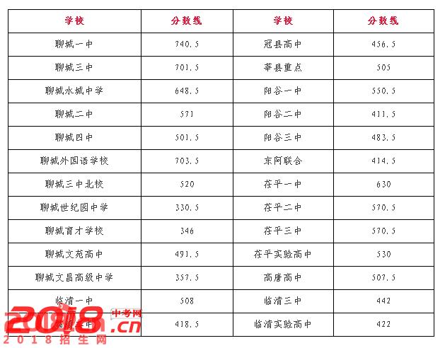 2017年冠县录取中考分数线查询分数线吴江高中区图片