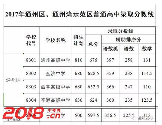通州2018中考录取分数线查询(2)