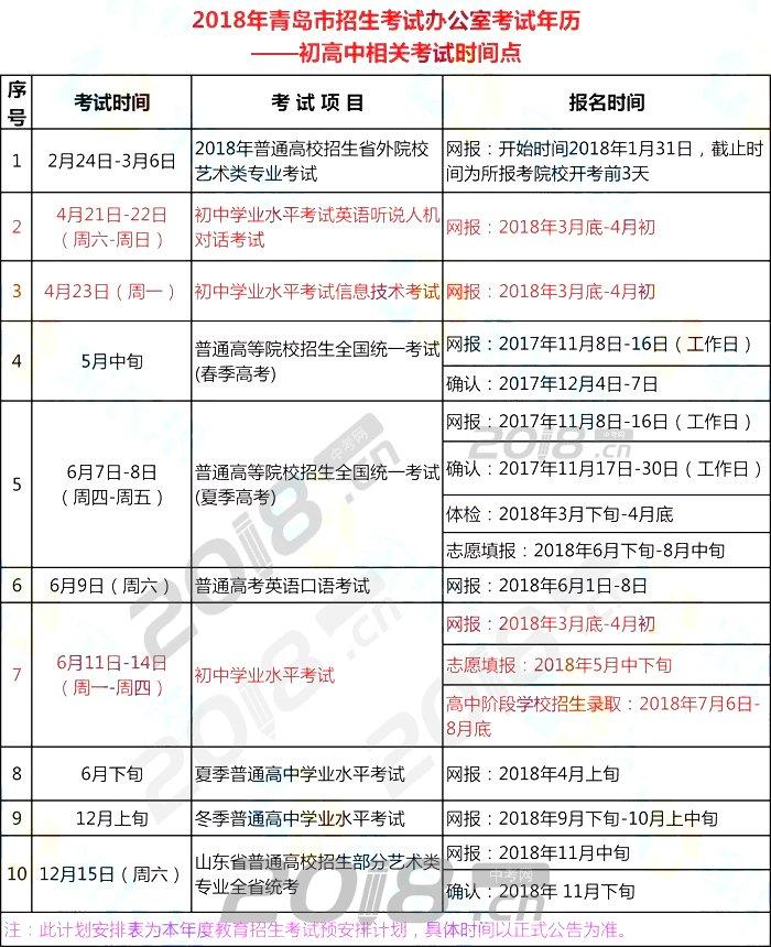 2020年青岛中考报名时间安排(3月底-4月初)