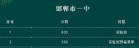 2018年邯郸中考分数线查询