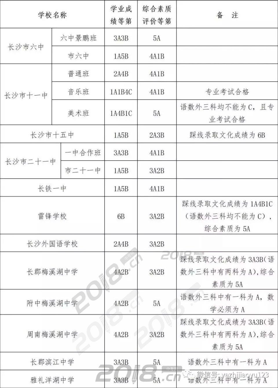 2018年长沙市普通高中第二批录取线顺序单元高中大全短语图片