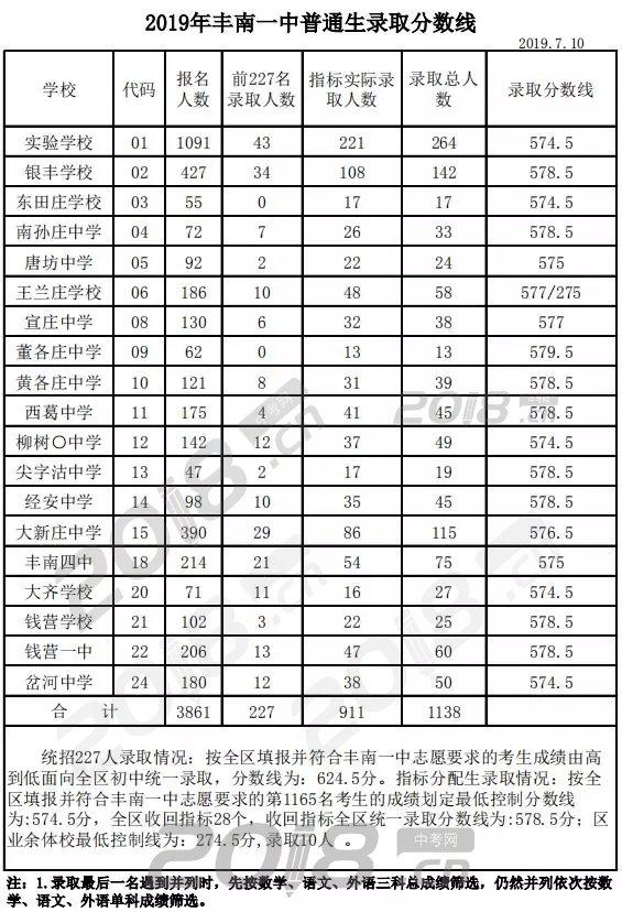 金乡一中分数线_2019唐山中考录取分数线查询_中考信息网手机版