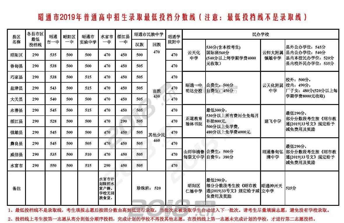 贵阳各中学投档分数线2020(示范性+普通中学)