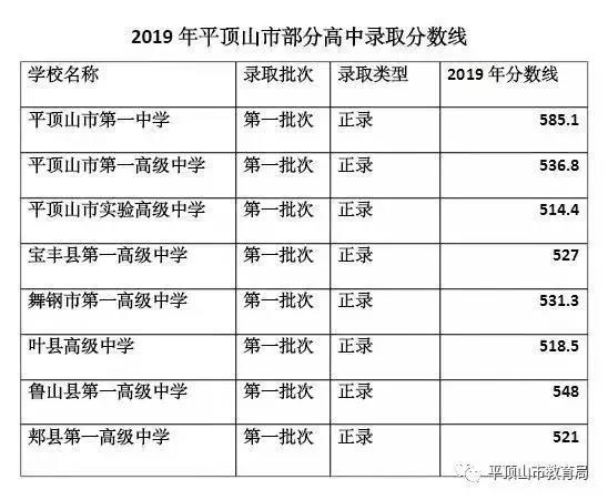 高学生综合素质评价_2019平顶山中考录取分数线公布_中考信息网手机版