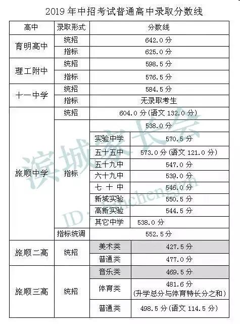 2019年旅顺大连公布录取分数线中考平凡世界作文的高中800字图片