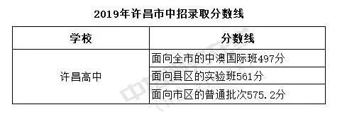 2019年许昌中考各高中发布分数线已录取惠高中学学费多少图片